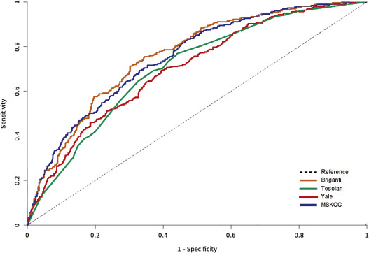 External Validation of Models Predicting the Probability of
